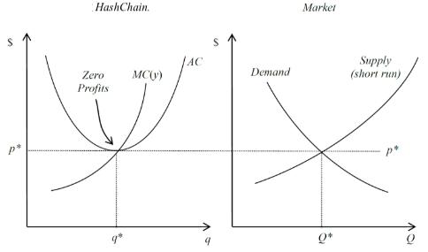 Hashchain Technology Inc An Economic Analysis Technologist