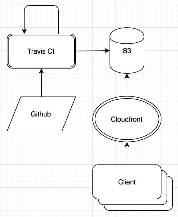 AWS Serverless Architecture for Statically Hosted Single